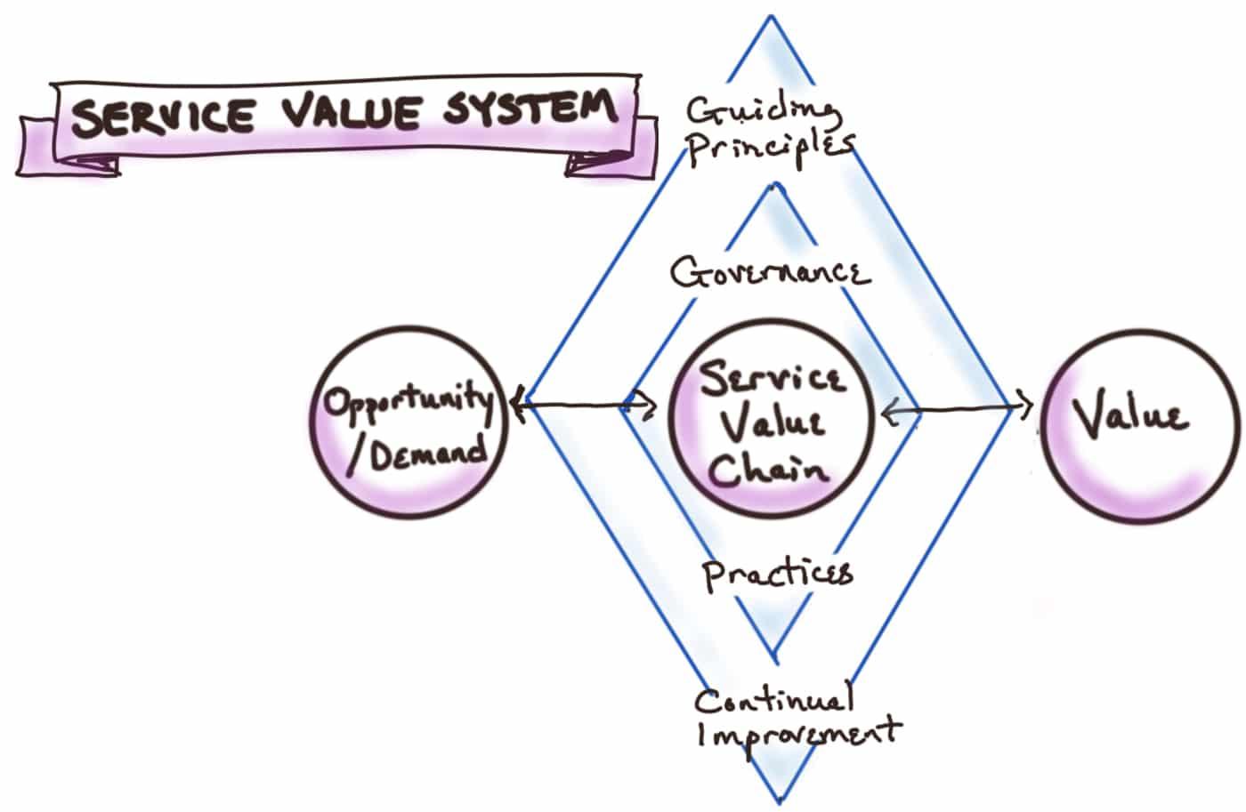 Service Value System