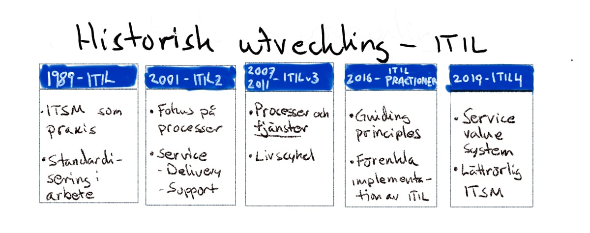 Nyheter ITIL 4