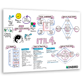 ITIL 4 info graphic