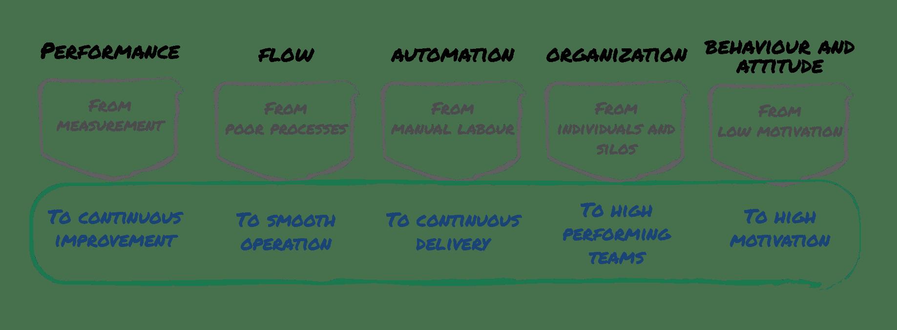 DASA integrations model